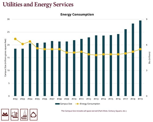 energy-consumptions